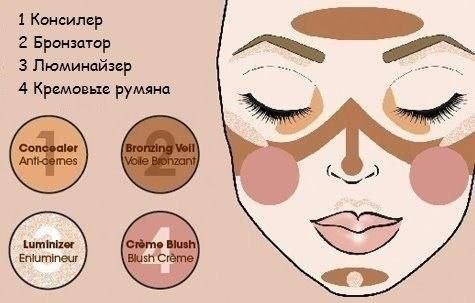 Схема нанесения косметических